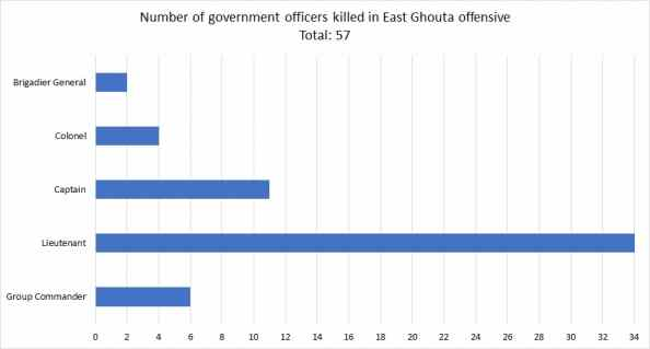 Ranks of the 57 pro-government officers killed in the East Ghouta offensive